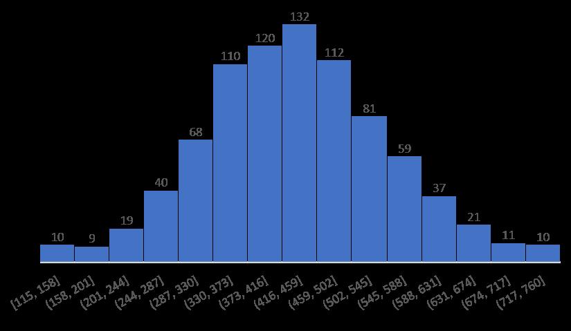 1C1R_Histogram